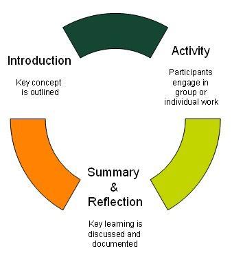 Classroom Approach